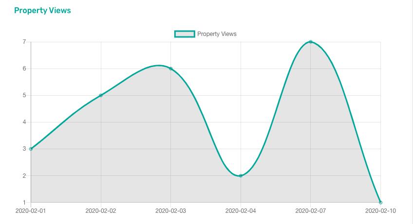 Visualizações de propriedade na página de detalhes da propriedade